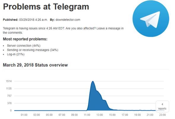 что происходит с телеграм