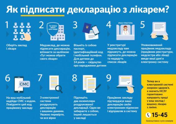 Инфографика - выбор врача