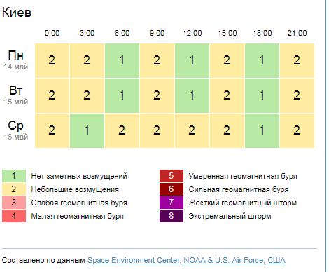 Геомагнітна обстановка в Киеві